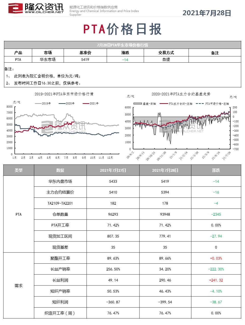 PTA价格日报修改版.jpg